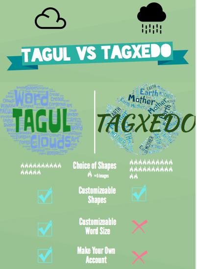 Word clouds edtech unzipped tagul versus tagxedo freerunsca Choice Image